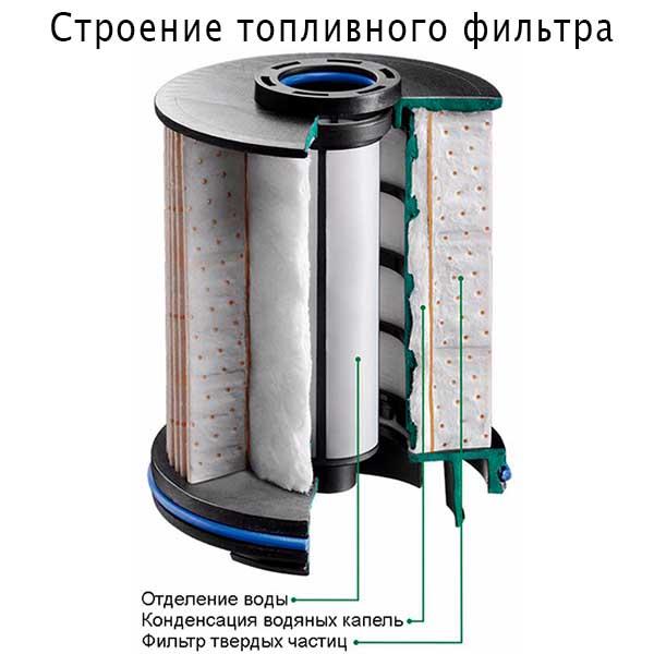 схема фильтра топливного